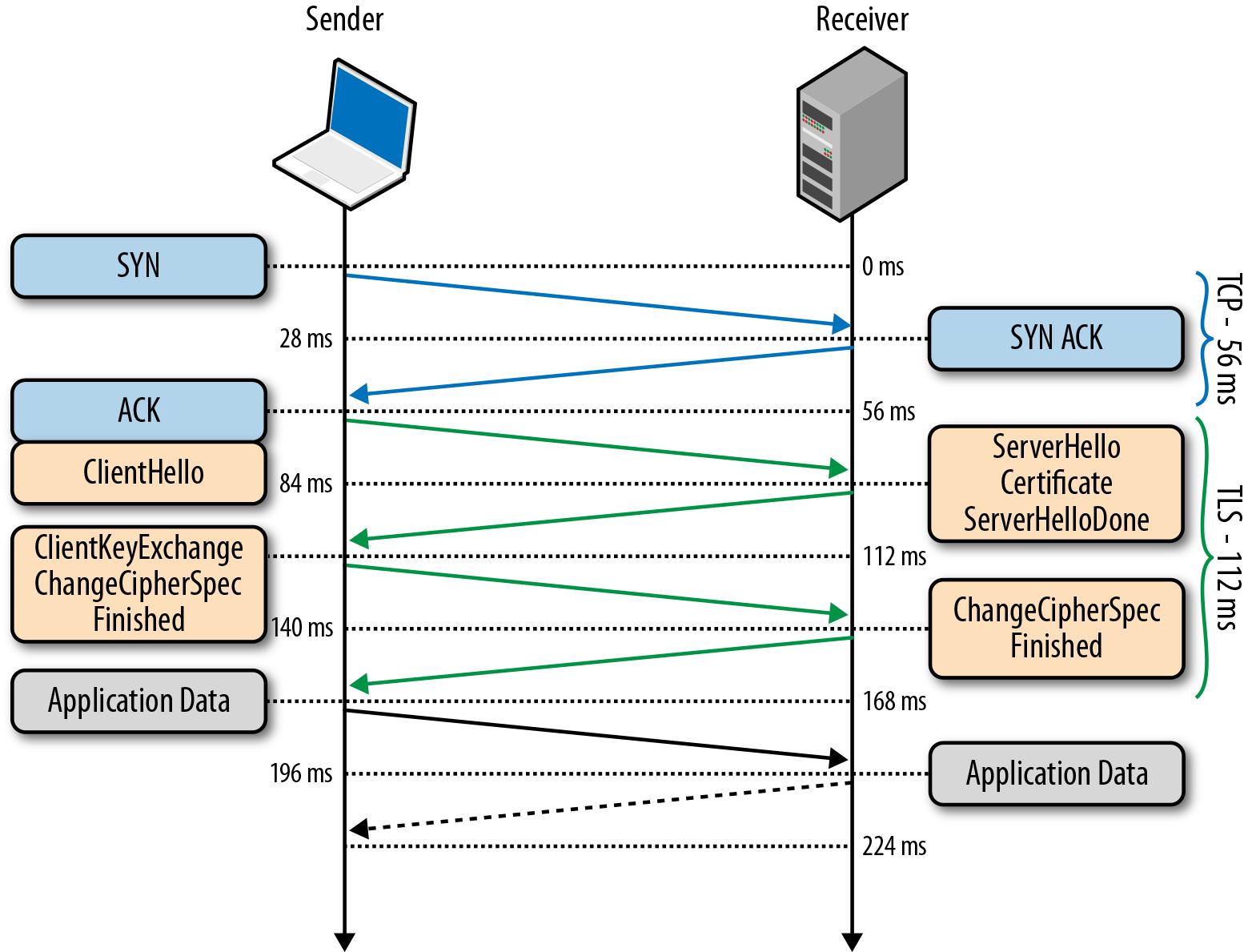 TLS-handshake-protocol.png